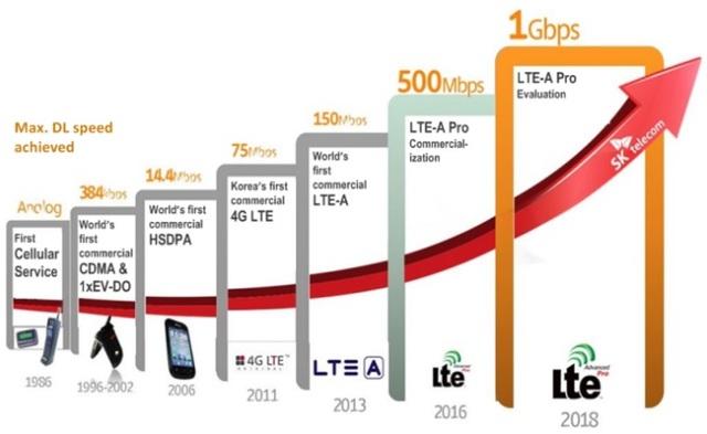 4G / LTE