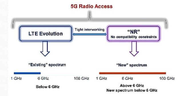 5G / NR