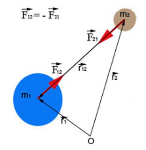 Ley de la gravitación universal - Isaac Newton