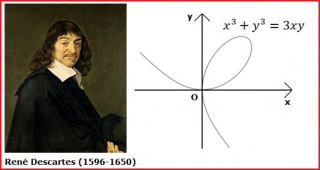 René Descartes (1596 - 1650, Francia)