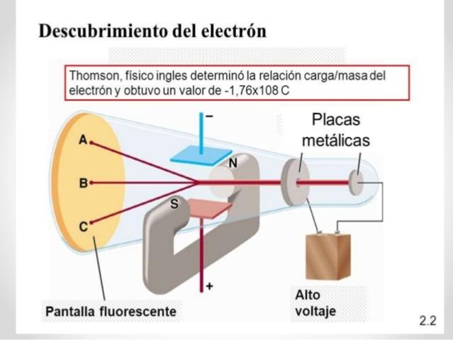 Descubrimiento del electrón