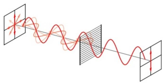Teoría ondulatoria de la luz