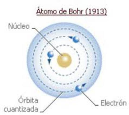 Se expone el modelo de átomo de Niels Bohr.