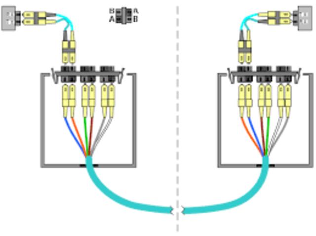 Se realiza la primera prueba de conexión de fibra óptica. La prueba se realizó en AT&T (Atlanta, EE. UU.).