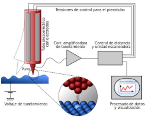 Se inventa el microscopio de barrido por efecto túnel,
