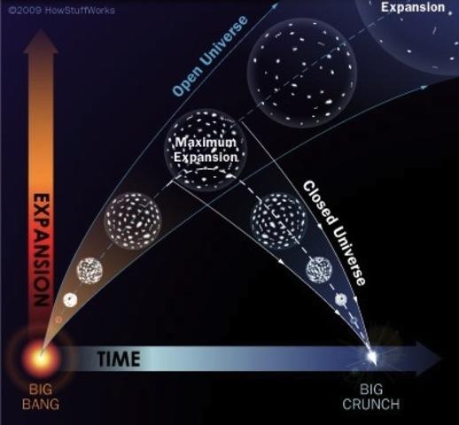 Edwin Hubble descubre que el universo se expande.