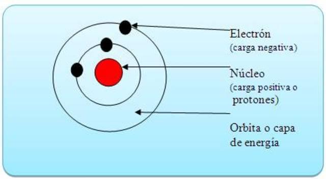 Se expone el modelo de átomo de Niels Bohr