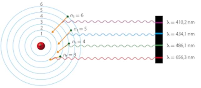 La teoría cuántica explica el espectro del hidrógeno.