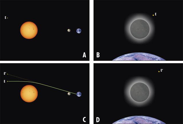 Durante un eclipse solar se comprueba la deflexión de la luz por el campo gravitacional, tal como predijo la teoría de la relatividad general.