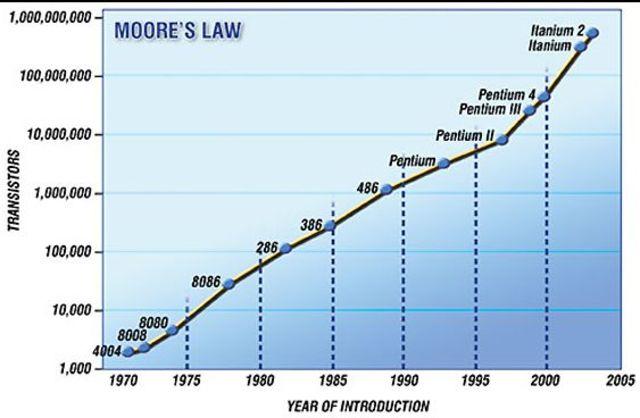 Ley de Moore.