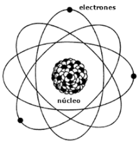 Se modela el núcleo atómico
