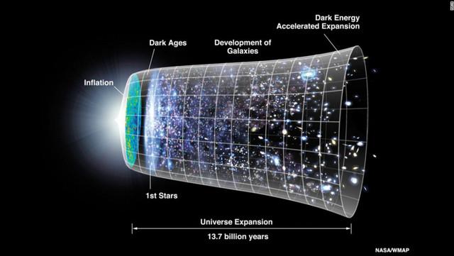 La aceleración de la expansión del Universo Albert Einstein