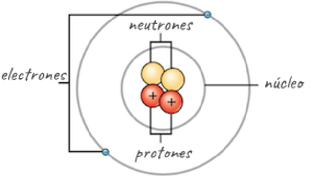 El Neutrón James Chadwick