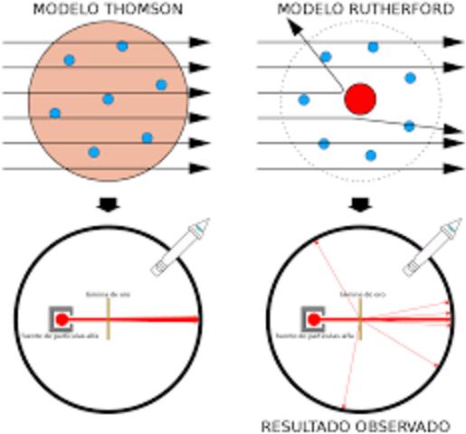 Rutherford confirmo la teoría del primer modelo atómico de Hantaro Nagaoka
