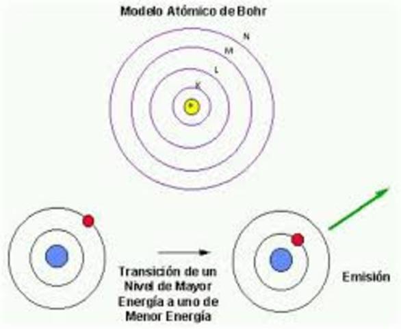 La teoría cuántica explica el espectro del hidrógeno(Niels Bohr)