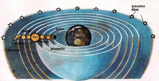primer modelo heliocéntrico (250 a. C)