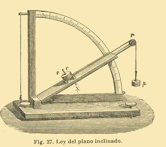 plano inclinado (1600 d. C)
