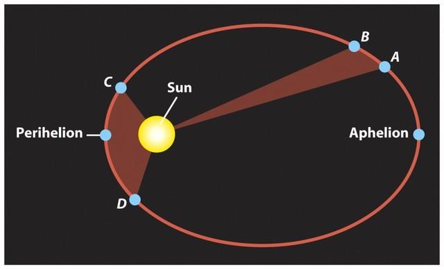 Tercer ley de movimiento planetario (1619 d. C)