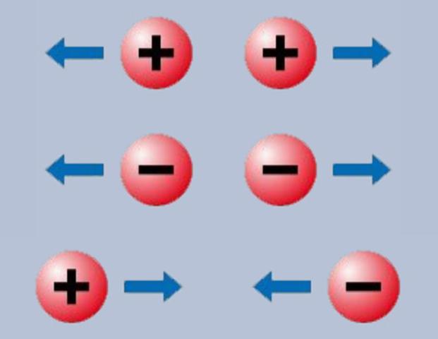 Descubrimiento de las cargas eléctricas