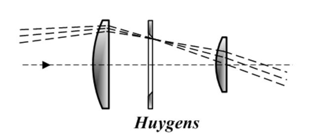 Año en que se terminan de publicar los trabajo de Huygens acerca de optica.