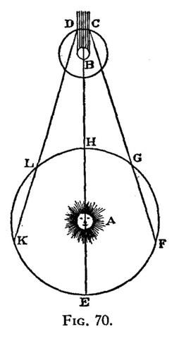 Elipse lunar ( de la luna llamada Io) en Jupiter, calculado por Romer.