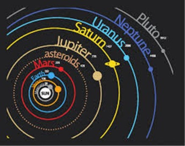 Heliocentric-Solar-System (Inventions)
