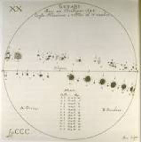 sunspots(discoveries)