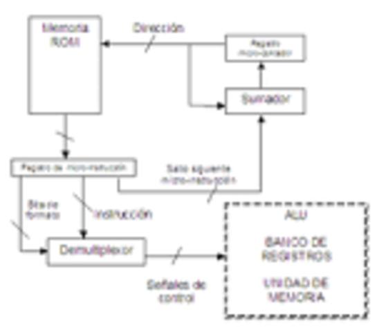 La microprogramación
