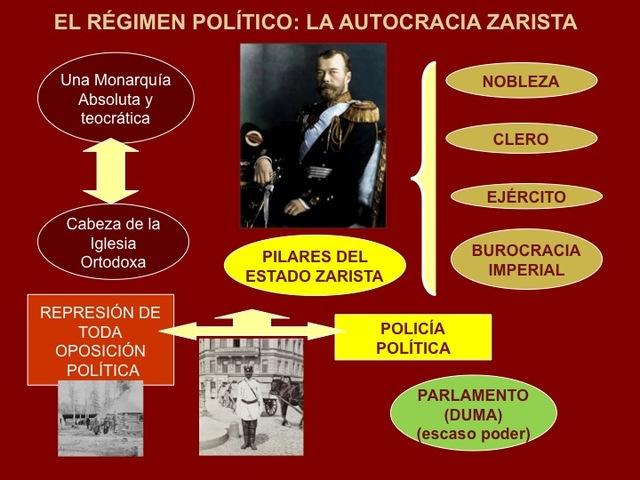 Vuelta a la autocracia