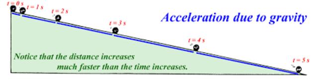 Galileo's acceleration experiments