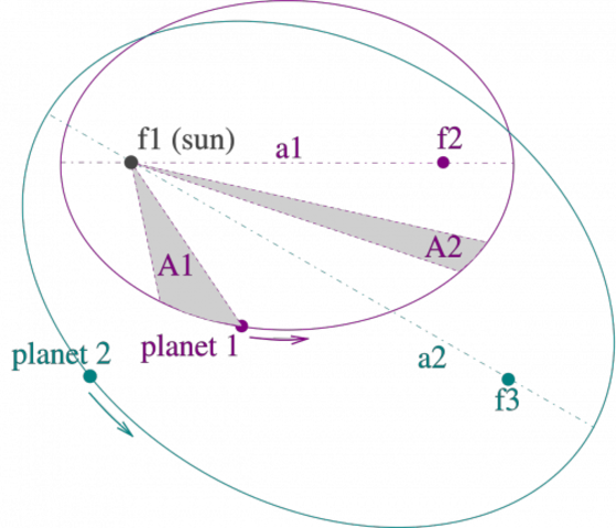 Johannes Kepler announced his first two laws
