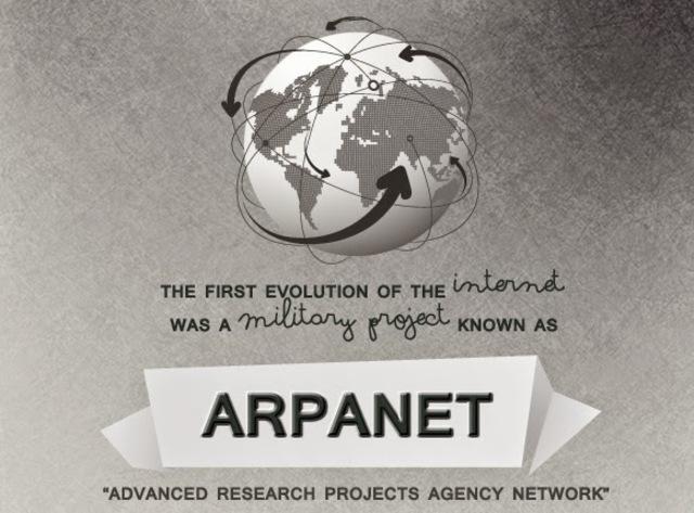 Nacimiento del Precursor de Internet, ARPANET