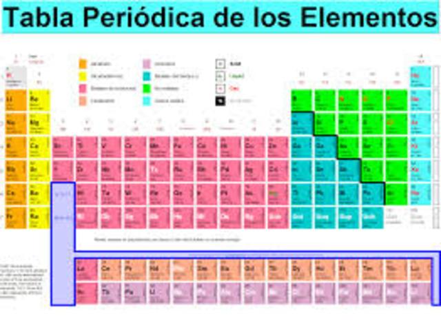 Invención de tabla periódica