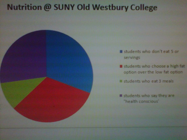 nutritional facts chart for OW students