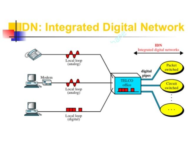 Comienzos de ISDN