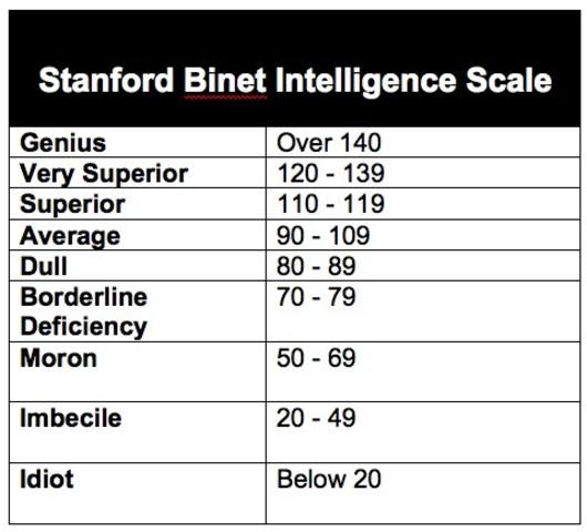 Test Stanford-Binet