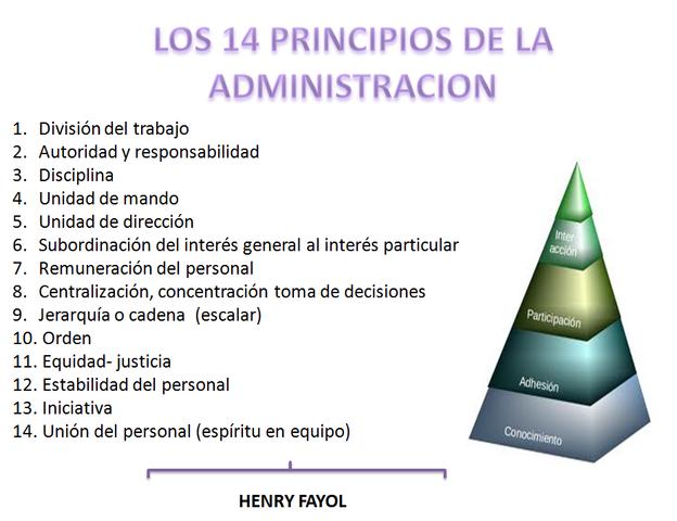 Principios de administración ( Henry Fayol)