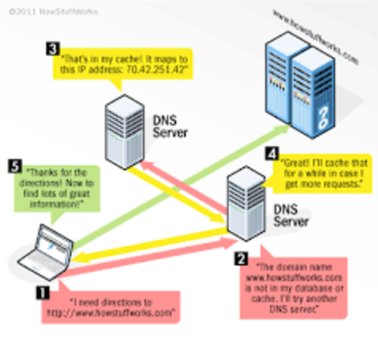 CREATION OF DNS