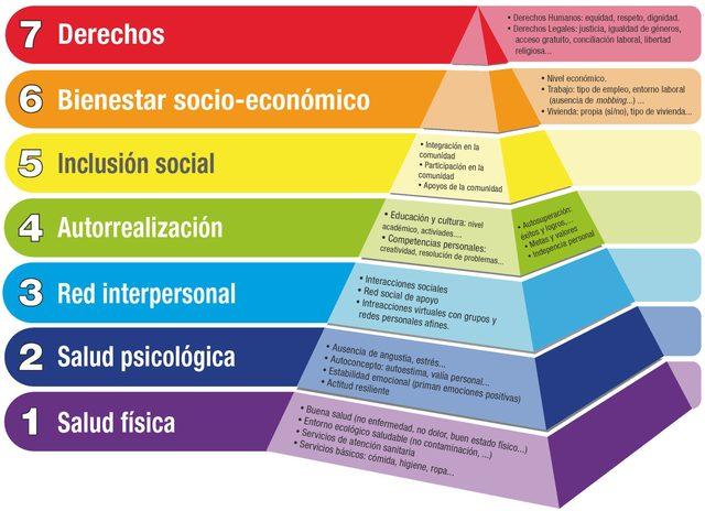 Definición Calidad de vida y Bienestar - Nielsen Saac Nuñez timeline