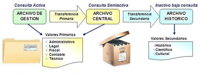 Comisión Superior Calificadora de Documentos Administrativos - España