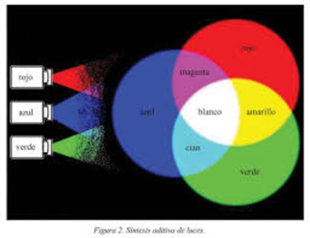 sistema tricromático de secuencia de campos