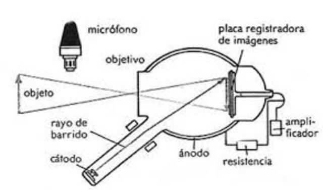 Inoscopio