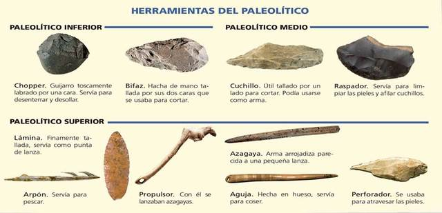 PALEOLÍTICO (2 500 000 – 40 000 a.C) OBJETOS TÉCNICOS Y TECNOLOGÍAS INCORPORADAS