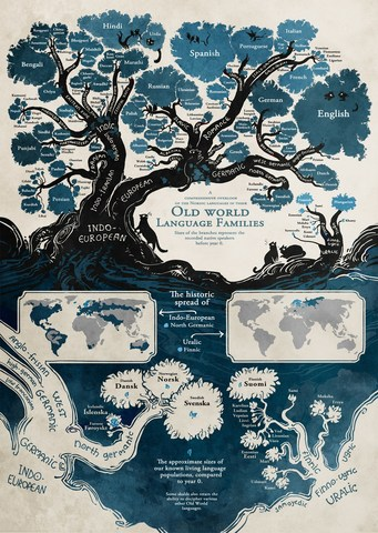 The Root Of All Human Languages