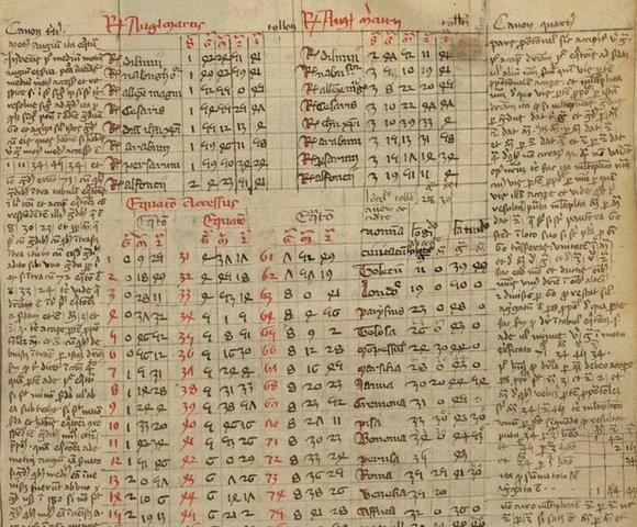 El rey Alfonso X de Castilla emplea académicos cristianos, judíos y musulmanes para traducir al latín y al español de Castilla obras de ciencia en árabe