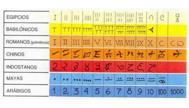 Numeración indostánica (números naturales)