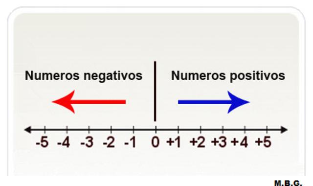 Diferencia entre números negativos y positivos