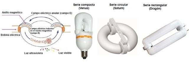 bombilla eléctrica de inducción magnética