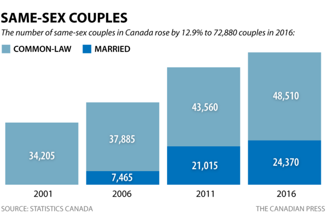 Increased amount of same-sex couples from 2006-2016