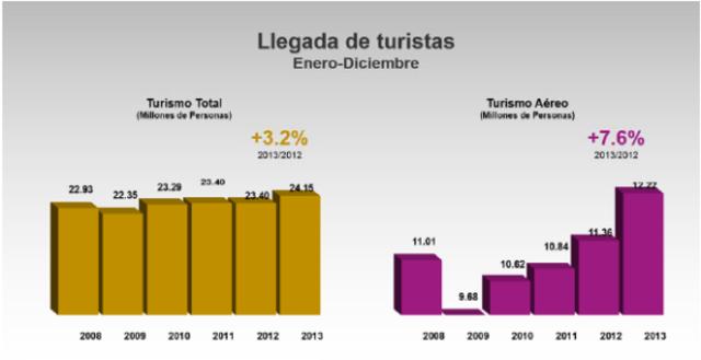 Buckley señala que el ecoturismo es uno de los sub-sectores del turismo con la tasa mas rápida de crecimiento.